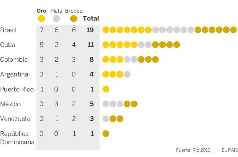 Quadro de medalhas dos países da América Latina (apenas os que ganharam pelo menos uma medalha).