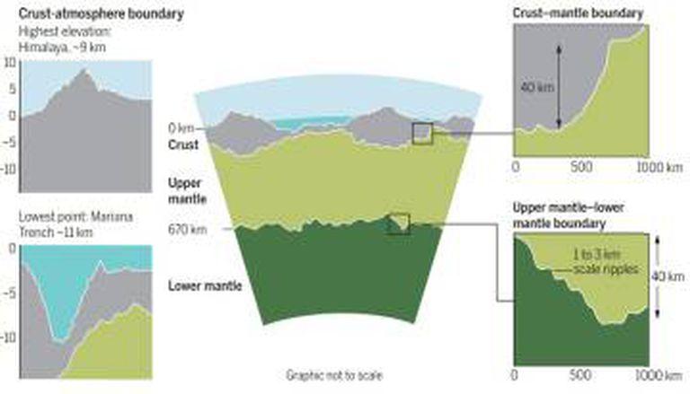No centro, gráfico que representa o relevo entre o manto inferior (verde escuro) e o superior (verde claro). À esquerda, o ponto mais alto da superfície, o topo do Everest, e o mais baixo, a fossa das Marianas