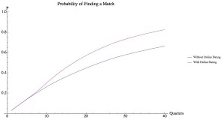 Um dos gráficos realizados pelos algoritmos de Nanaya para o grupo de voluntários que mostra o efeito positivo dos sites de encontros 'online' na possibilidade encontrar um namorado(a).