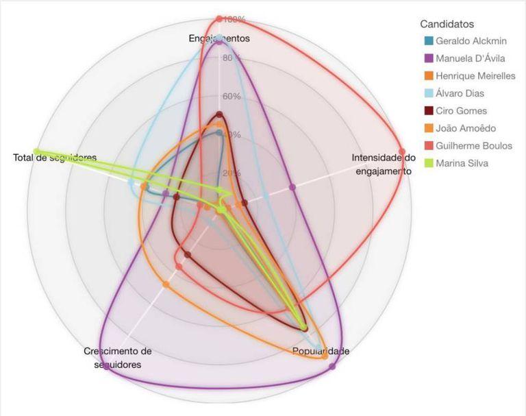 Gráfico mostra o desempenho dos pré-candidatos nas redes no dia da aparição do Roda Viva e nos dois dias seguintes. Manoela D'Ávila foi a que mais capitalizou a aparição.