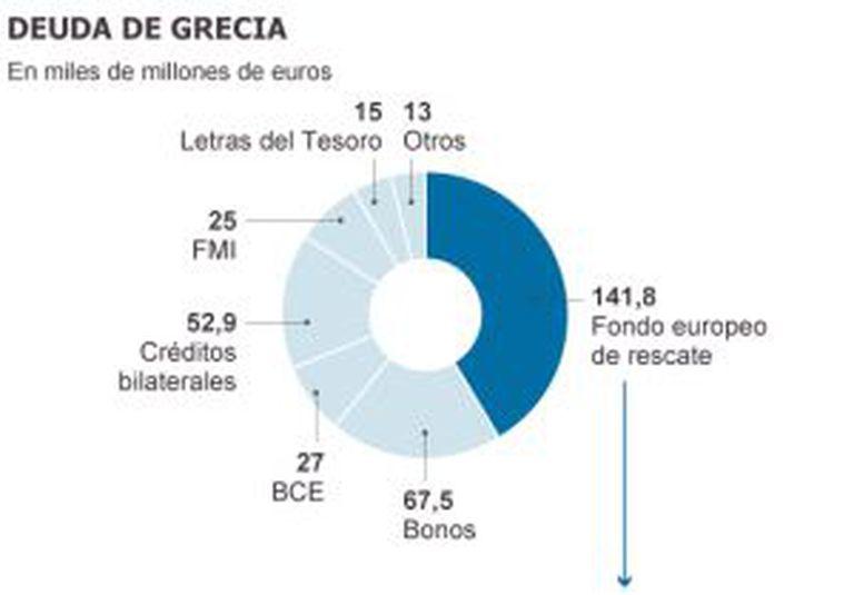 Gráfico da dívida de Grecia.