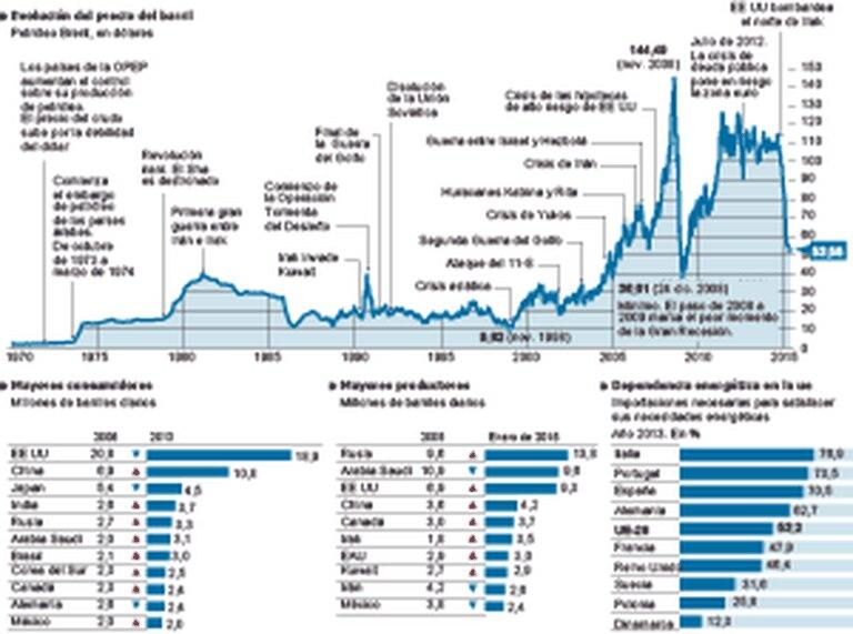 O mercado mundial de cru