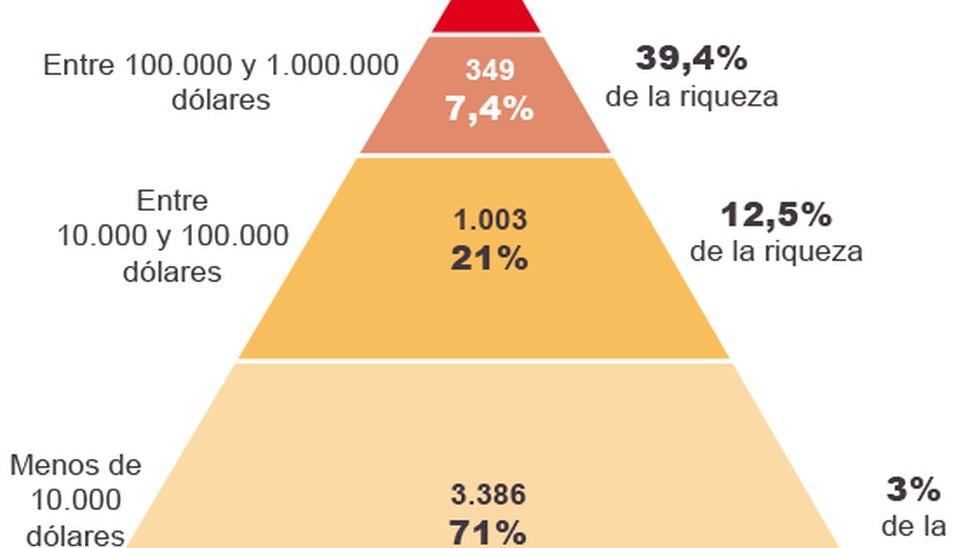 1% da população mundial concentra metade de toda a riqueza