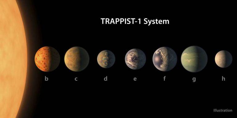 Ilustração dos sete planejas do sistema solar de Trappist-1.