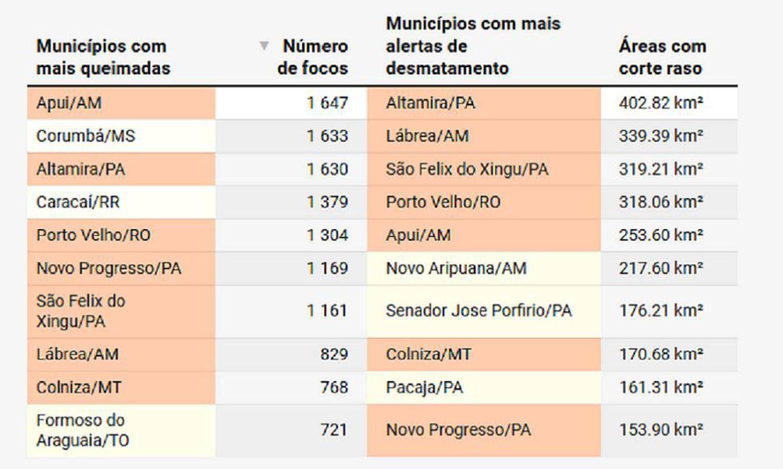 Fonte: Programa de Monitoramento de Queimadas e Terra Brasilis - DETER - INPE. Publicado originalmente em infoamazonia.org.