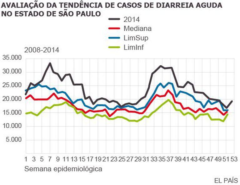 Fonte: DDTHA/CVE/CCD/SES-SP  (SIVEP_DDA)  DC – anos de 2008 a 2013