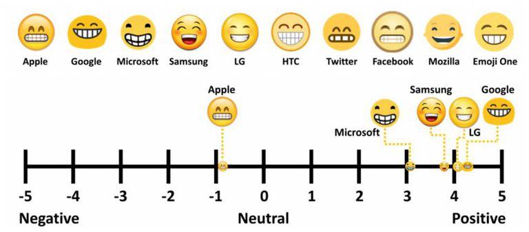 Acima, todas as representações do mesmo emoji nas diferentes plataformas e sistemas. Abaixo, sua localização conforme os sentimentos que despertam.