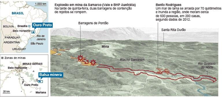Aluvião do lama em Minas Gerais