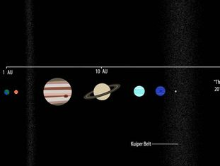 Recriação da situação do Duende no Sistema Solar.