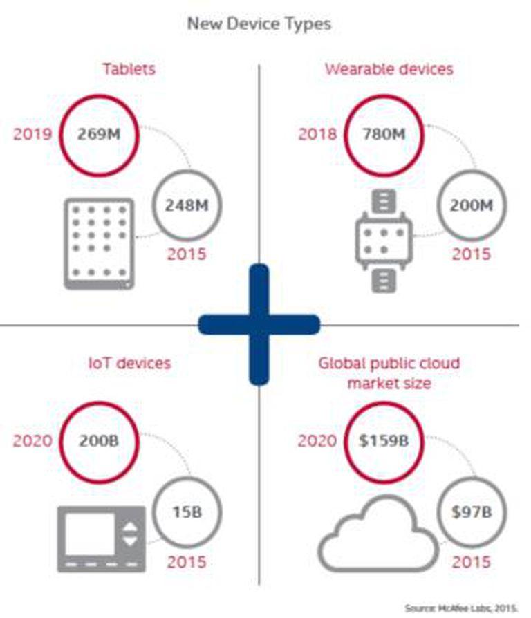 Crescimento de dispositivos nos próximos anos.