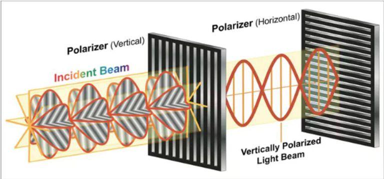 Um filtro polarizador é capaz de bloquear todas as ondas luminosas que não fazem parte de sua orientação.