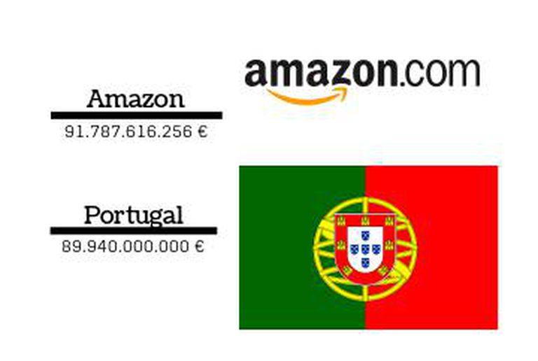 Comparação da cifra de negócio das empresas com os rendimentos consignados nos orçamentos dos países.