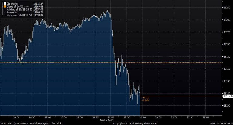Gráfico que mostra a reação da Bolsa de Nova York ao anúncio do FBI.