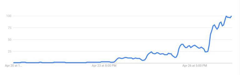Evolução das buscas pelo termo 'greve' no Google nos últimos 7 dias