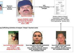Os operadores do cartel de 'El Chapo'.